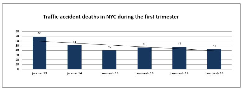 traffic accident Deaths NYC first trimester 2018