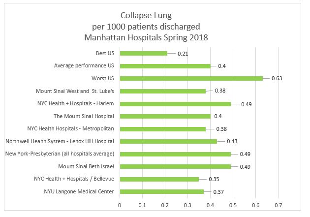 Collapse Lung Manhattan Hospitals Srping 2018