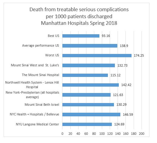 Deaths from treatable serious complications Manhattan Hospitals Spring 2018