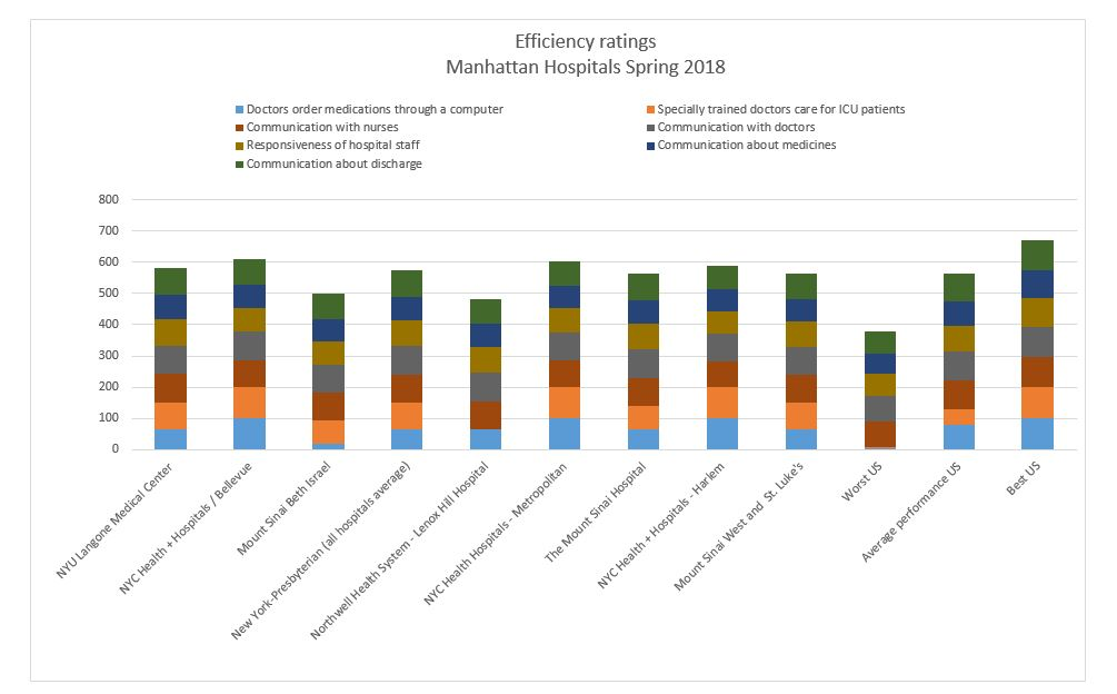 Efficiency rating Manhattan Hospitals Spring 2018