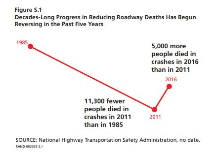 Roadway fatalities in the US