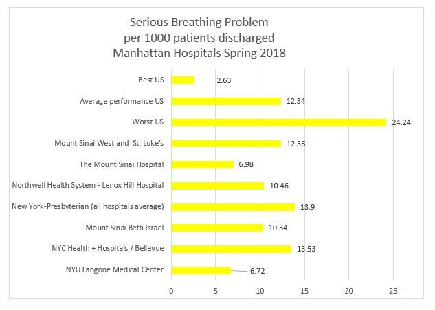 Serious Breathing Problems Manhattan Hospitals Spring 2018