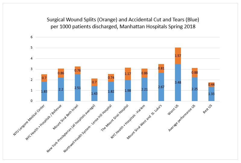 Surgical Wound Split Manahttan Hospitals Spring 2018
