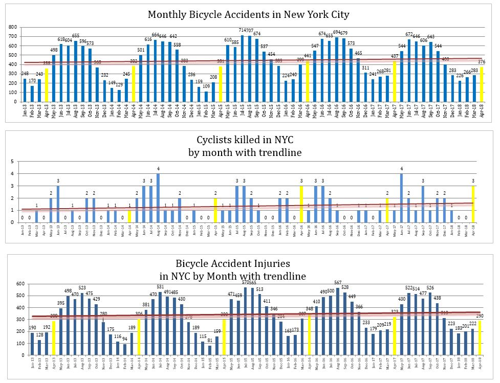 Bicycle accidents injuries and deaths NYC April 2018