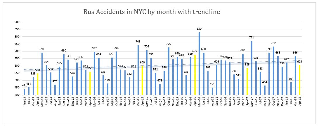Bus accidents NYC April 2018