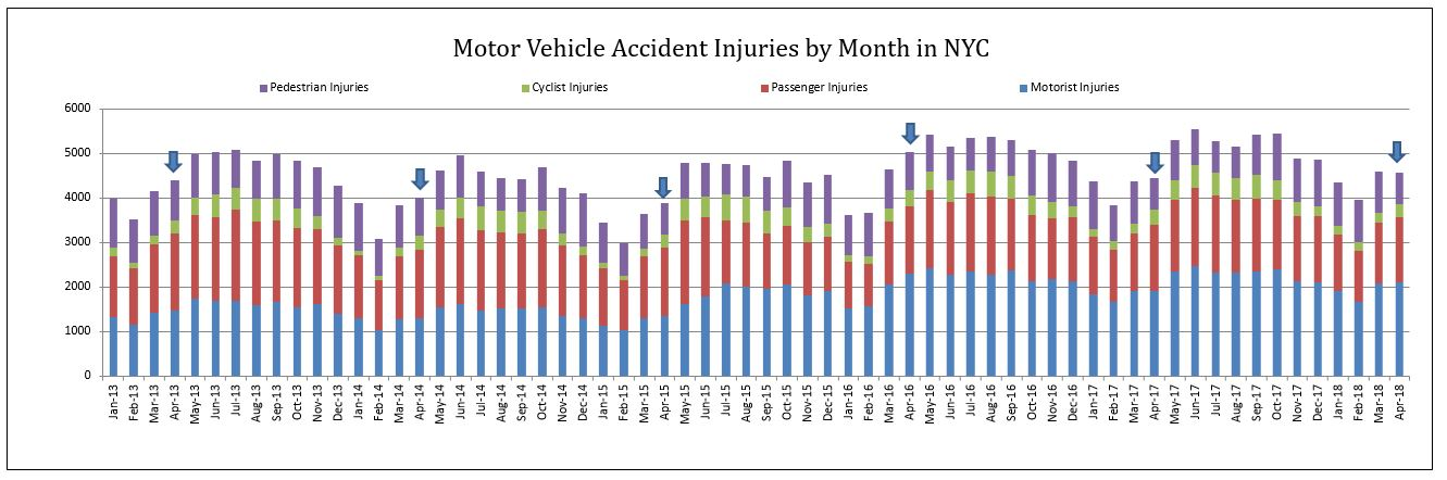 Motor vehcile accident injuries New York City April 2018