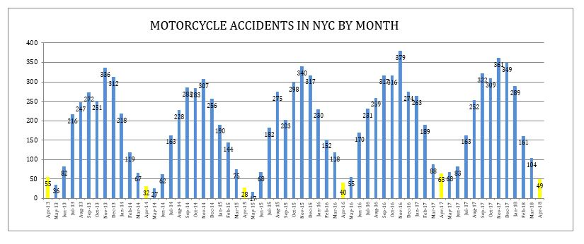 Motorcyle accidents NYC April 2018