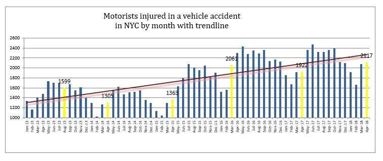 Motorist-Injuries-NYC-April-2018