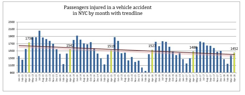 Passengers injured in New York Traffic accidents April 2018