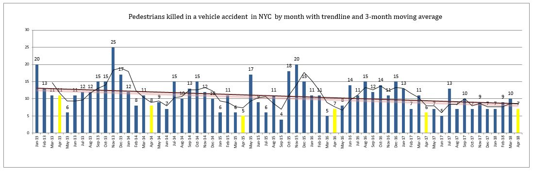 Pedestrian fatalities NYC April 2018