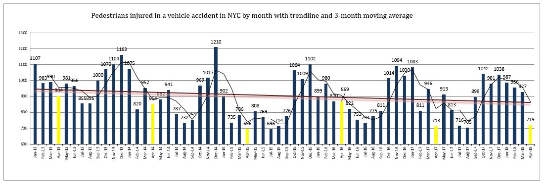 Pedestrian injuries NYC April 2018
