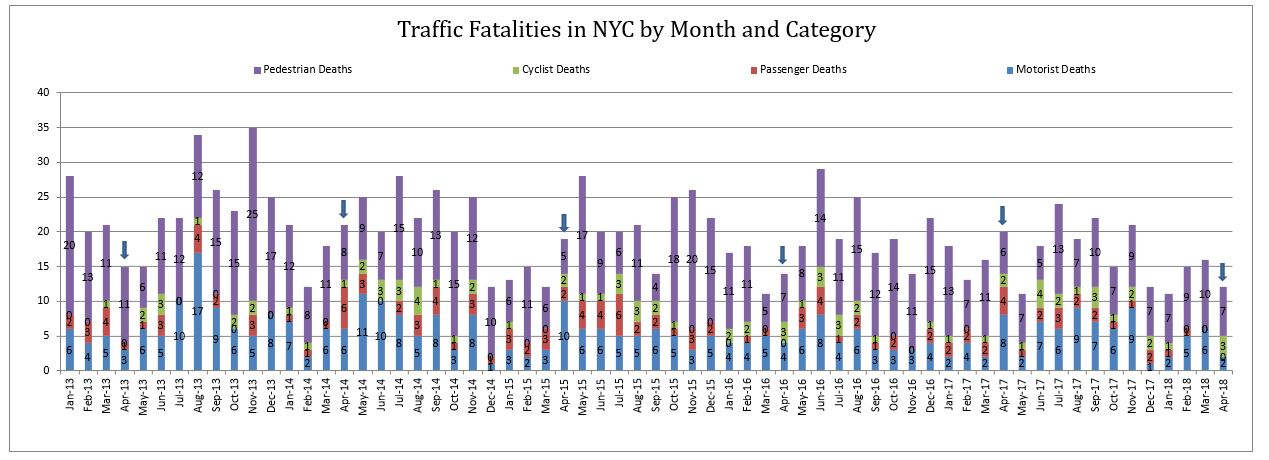 Traffic fatalities NYC April 2018