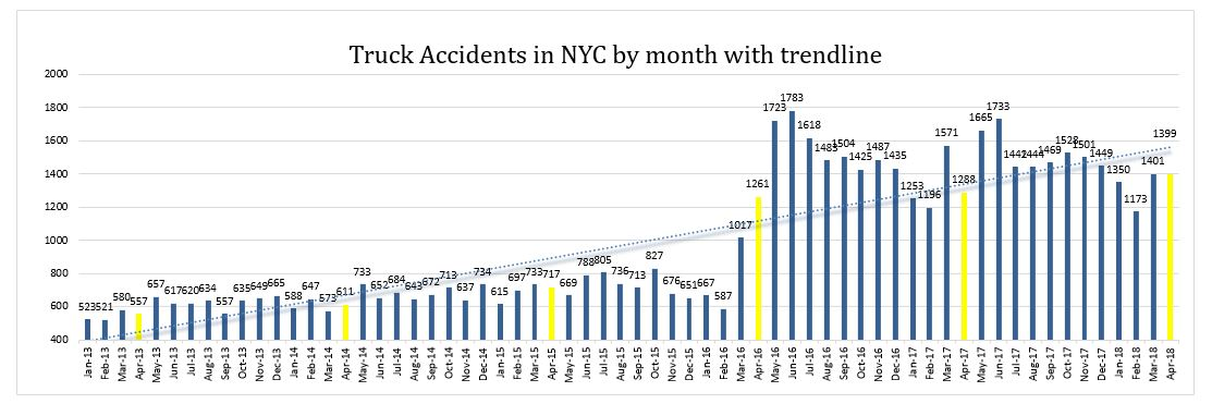 Truck accidents NYC April 2018