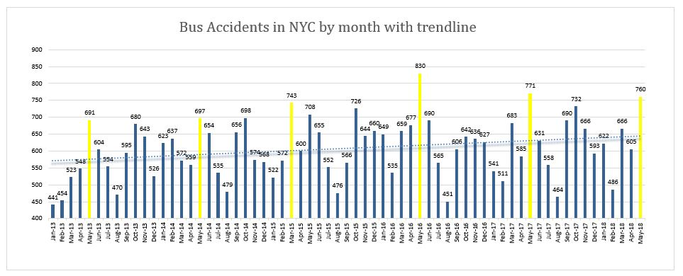 Bus Accidents in New York May 2018
