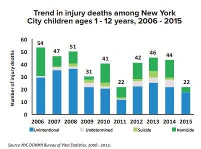 Children injury deaths NYC