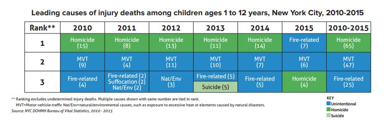 Leading causes of injury deaths for NYC children