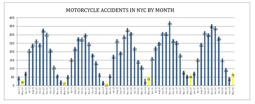 Motorcycle Accidents in NYC May 2018