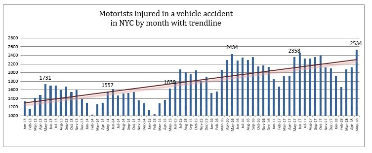 Motorists Injured in crash in New York City May 2018