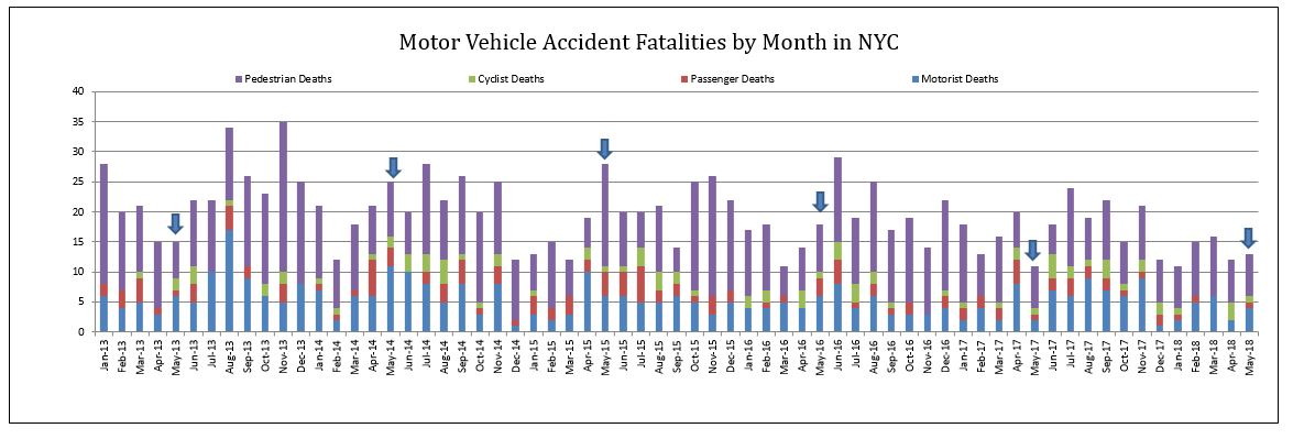 NYC Traffic accicdent fatalities by category May 2018