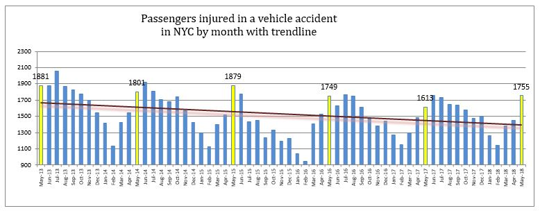 Passengers Injured in crash in New York City May 2018