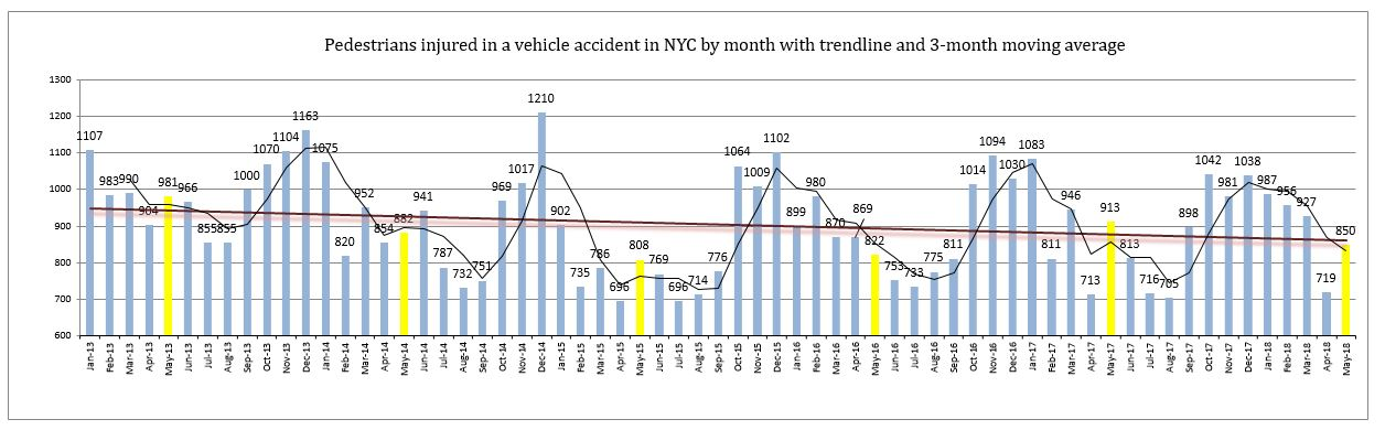 Pedestrians injured in NYC motor vehicle accidents May 2018