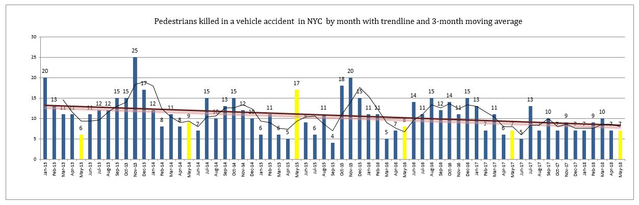 Pedestrians killed in NYC motor vehicle accidents May 2018