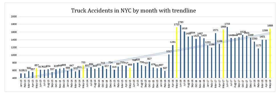 Truck Accidents NYC May 2018
