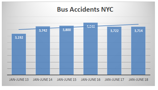 New york Bus accidents first semester 2018