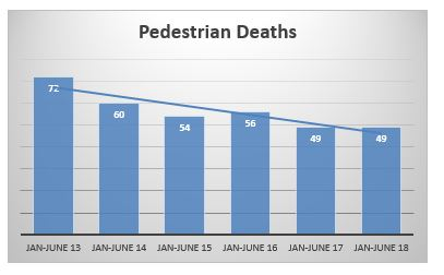 Pedestrian deaths NYC first semester 2018