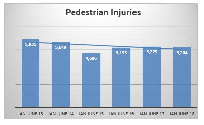 Pedestrians injured in NYC motor vehicle accidents first semester 2018