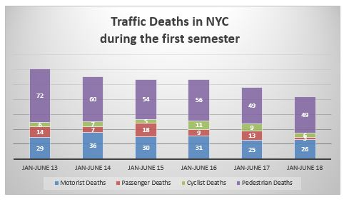 Traffic Deaths NYC first semester 2018