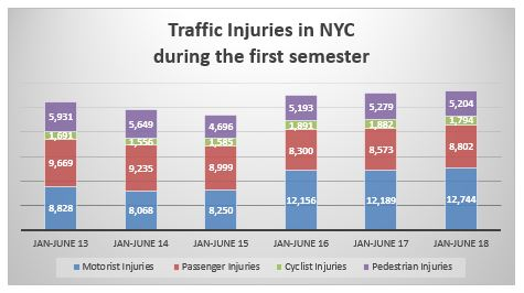 Traffic accident injuries first semester 2018