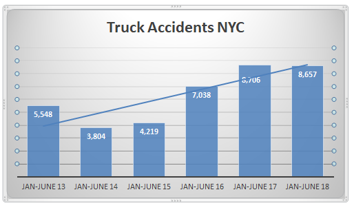 Truck Accidents New York City First Semester 2018