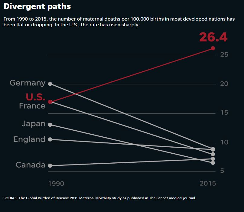 maternal deaths in developed countries