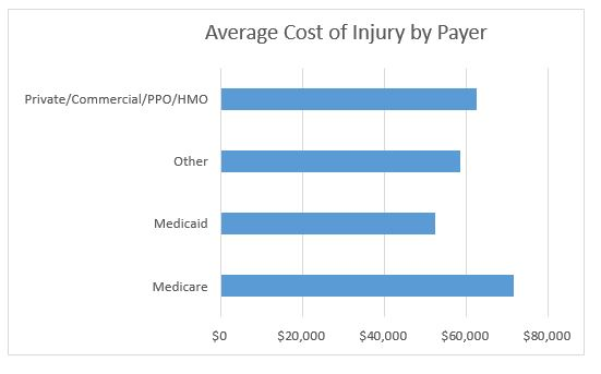 Average cost of injury by payer