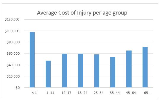 Average cost of injury per age group
