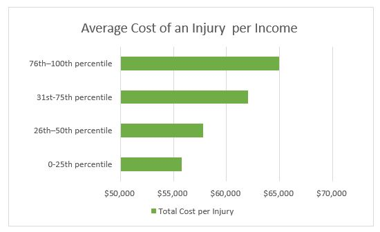 Average cost of injury per income
