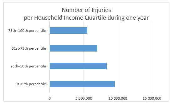 Injuries per household