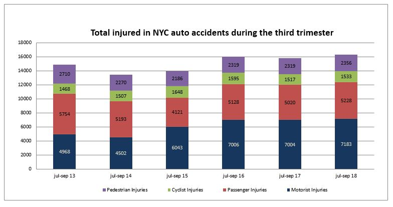 Car accident injuries NYC thrid trimester 2018