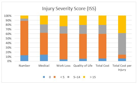 Cost of Injury based on ISS