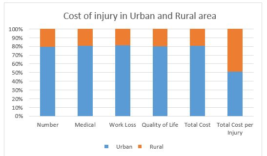 Cost of Injury rural and urban
