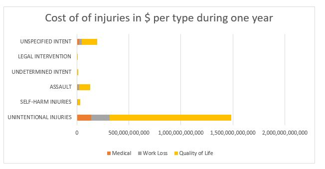 Cost of injury per type