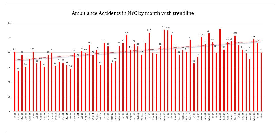 NYC ambulance accidents