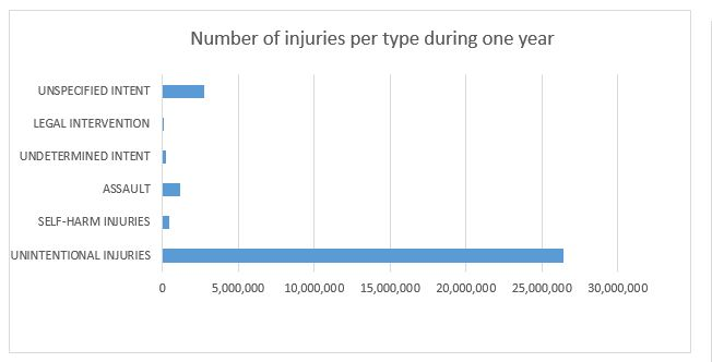 Number-of-injuries-per-type