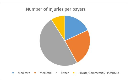 Number of Injuries per payer