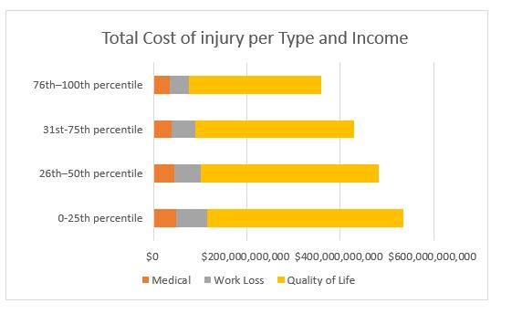 Total cost of Injury per type and income