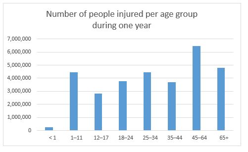 Yearly injury per age group