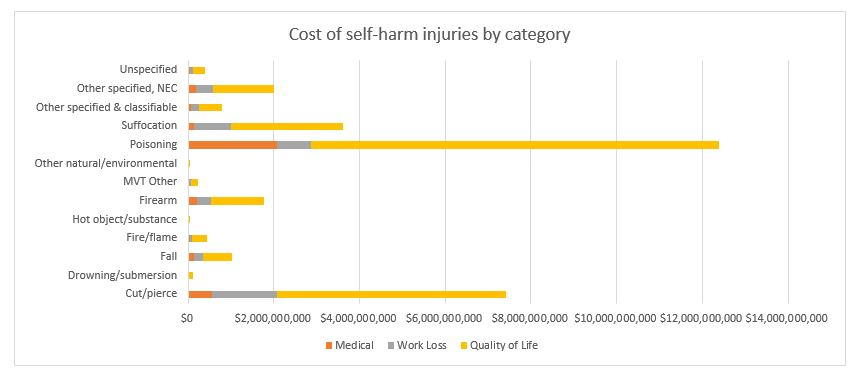 cost of self harm injury by category