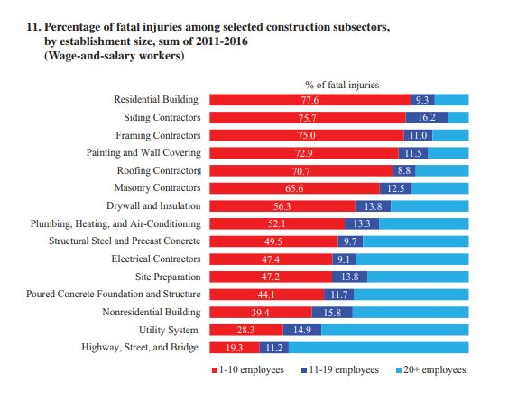 Fatal constructoin accident injuries by subsectors