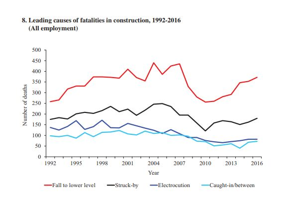 Leading causes of fatality in the construction industry